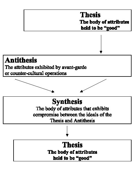 hegel dialectic thesis antithesis